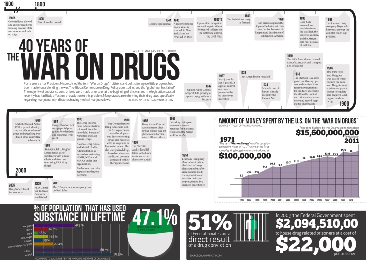 An infographic that captures the cost of the 40 year war on drugs courtesy of:http://visual.ly/40-years-war-drugs