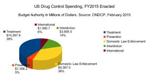 US_FY2015_Drug_Control_Budget