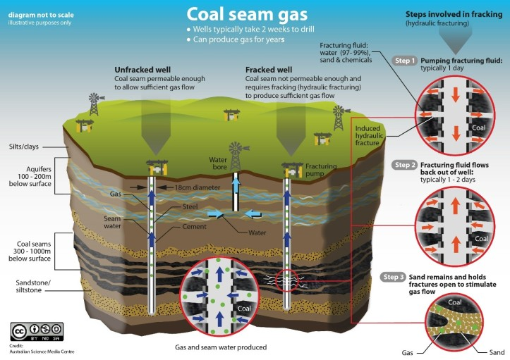 Coal seam gas mining. Source: Australian Science Media Centre