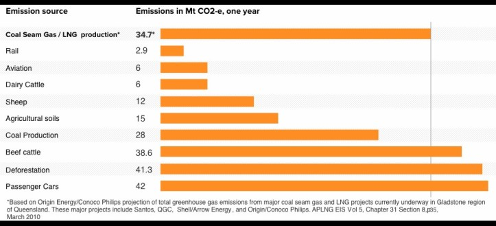 Comparing the carbon dioxide emissions from CSG