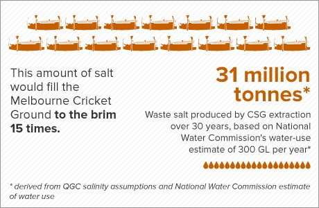 An infographic representing the excess salt produced by CSG mining. Source: ABC
