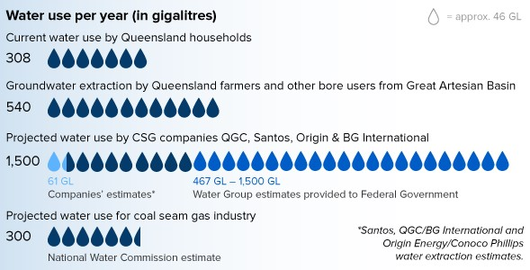 An infographic of the predicted water usage by CSG mining. Source: ABC