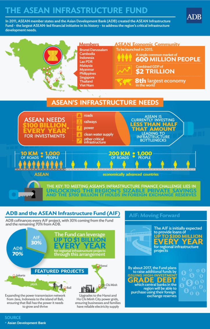 ASEAN's financial challanges, source: http://www.adb.org/news/infographics/asean-infrastructure-fund