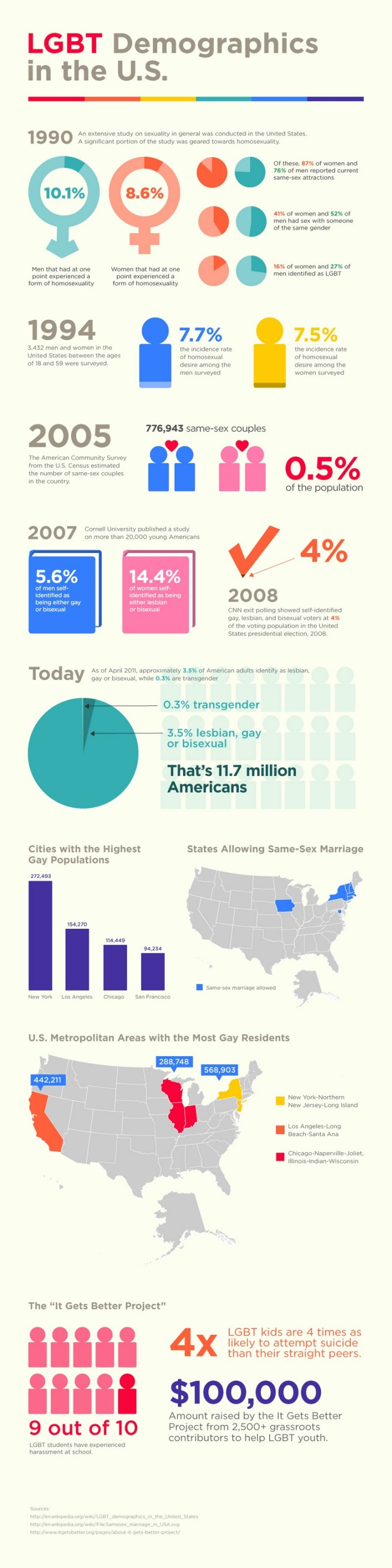 lgbt-demographics-united-states